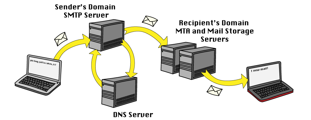 A diagram showing how emails travel from one computer to another via a number of different servers